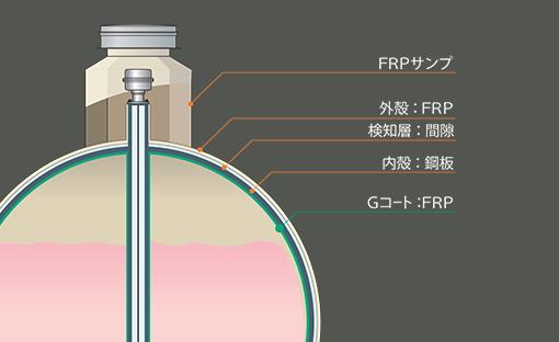 EcoMax Gの特徴